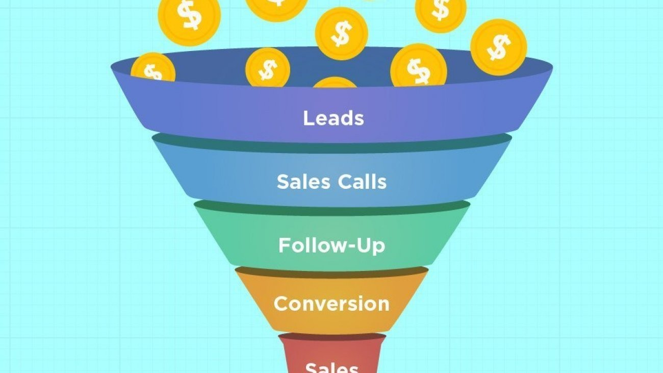 Sales funnel for tradesmen